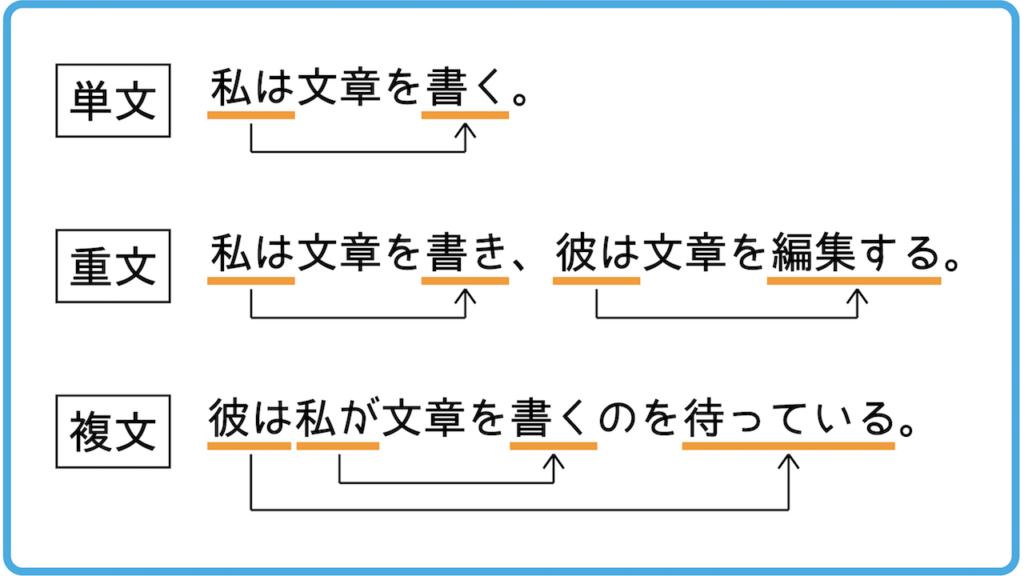 読みやすい文章(単文・重文・複文)