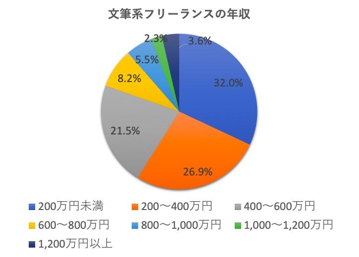 フリーランスライターの年収分布
